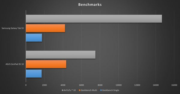 Galaxy Tab S3 Benchmark Comparison