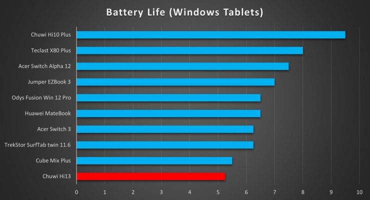 Chuwi Hi13 Battery Life